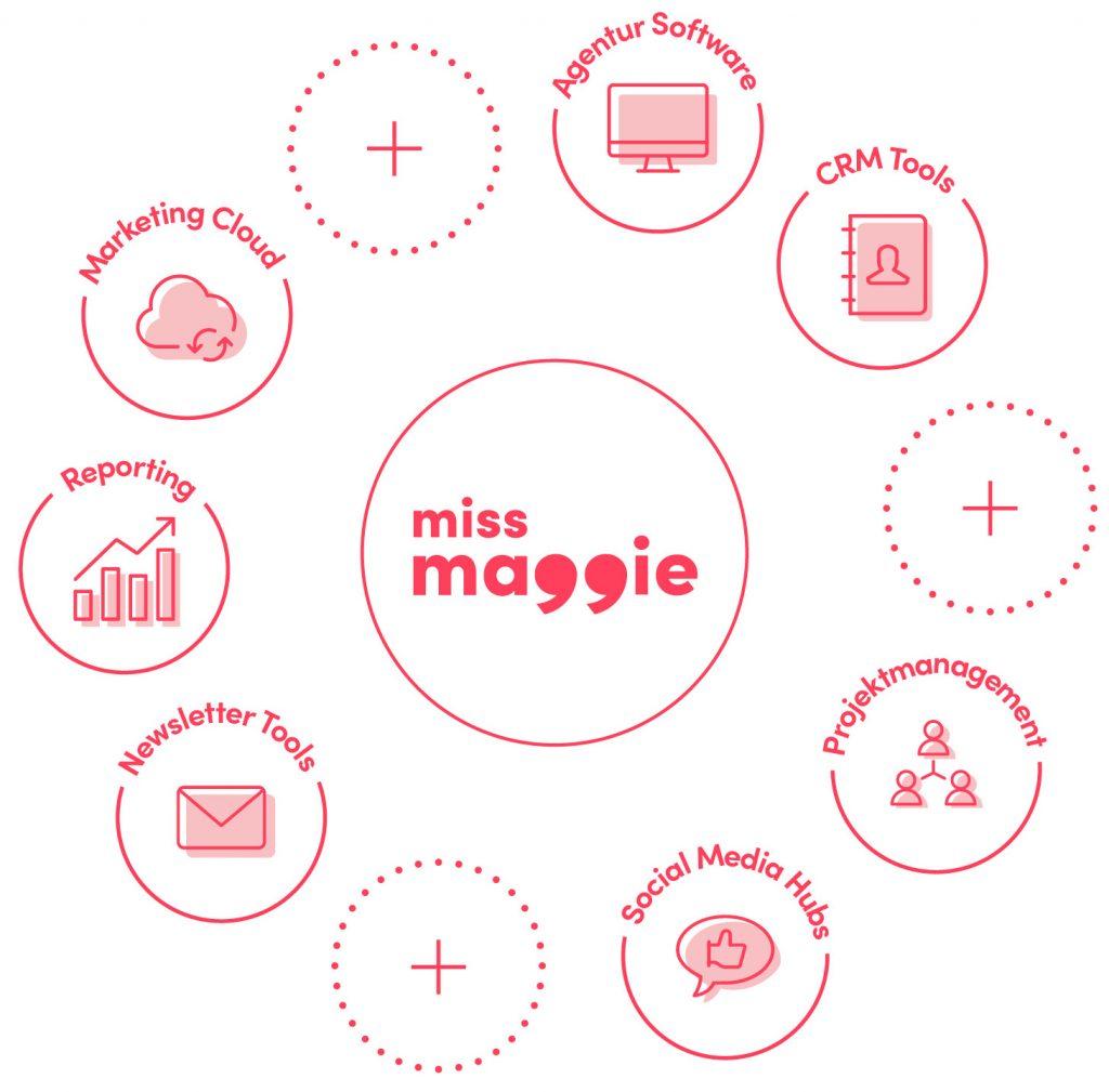 schnittstellen skizze von online tools die in der marketing management software integriert werden können