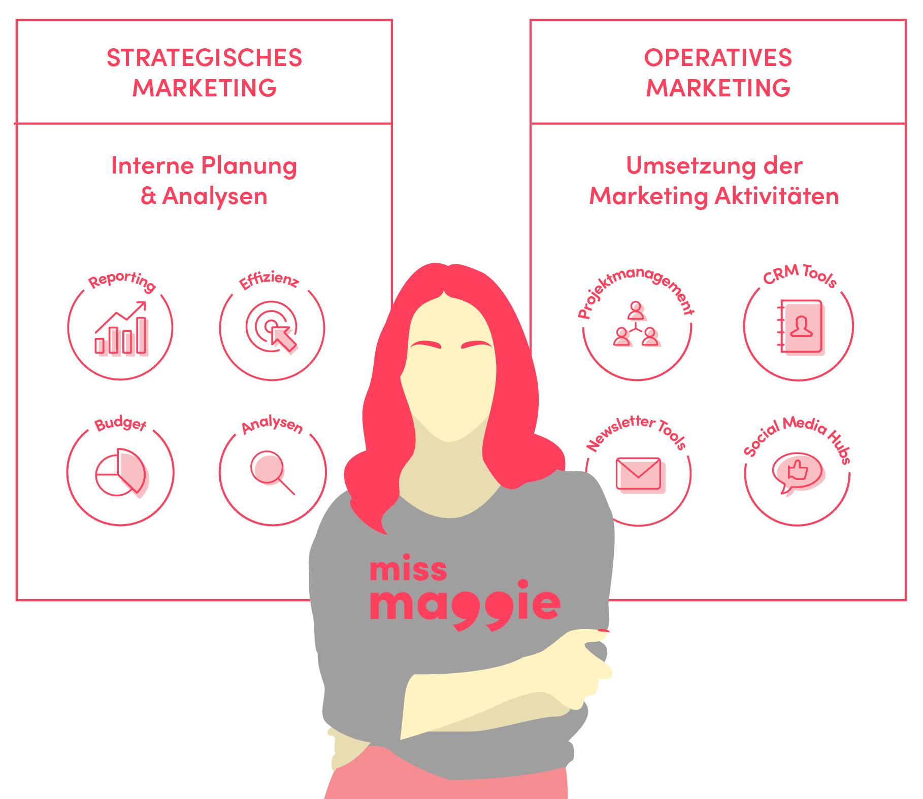 grafik mit miss maggie die erklärt dass sie strategisches und operatives marketing unterstützt